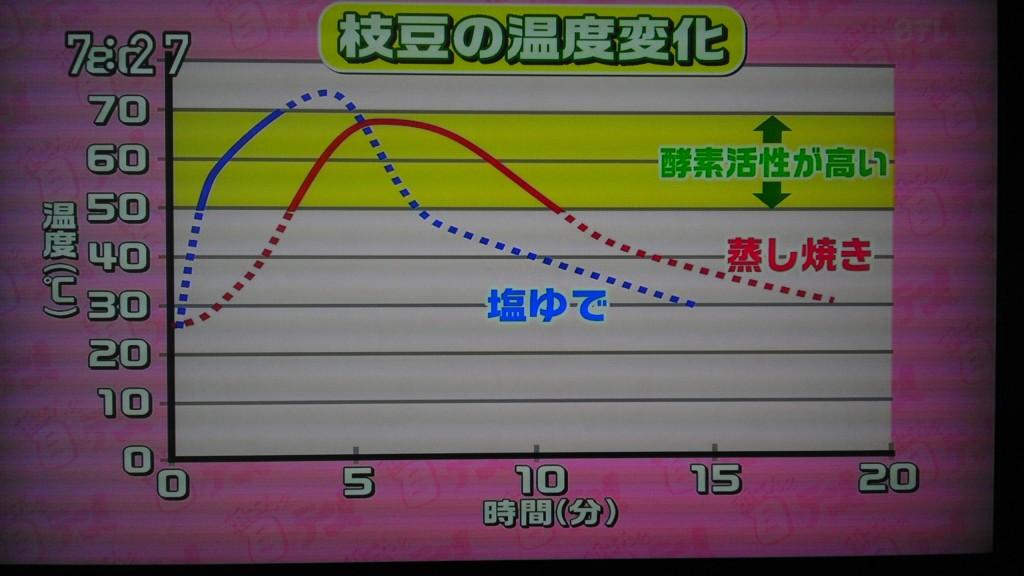 枝豆の温度変化(所さんの目がテン!より)